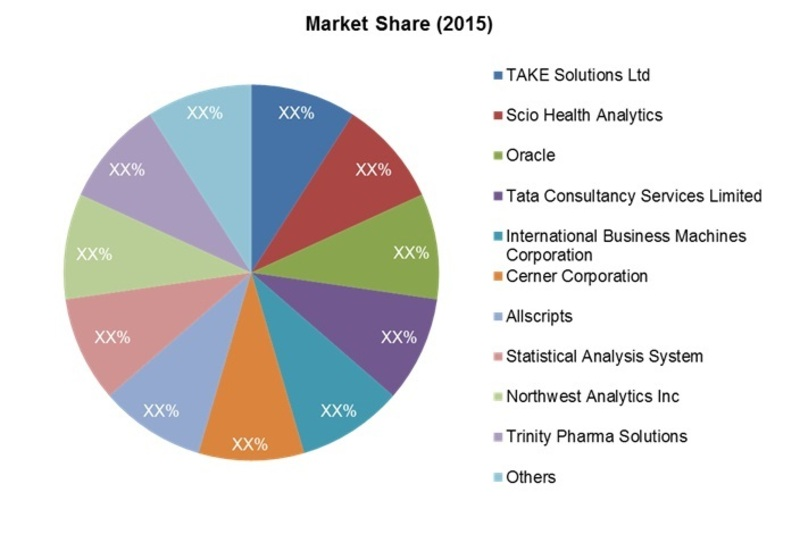Global Commercial Pharmaceutical Analytics Market Share (2015)