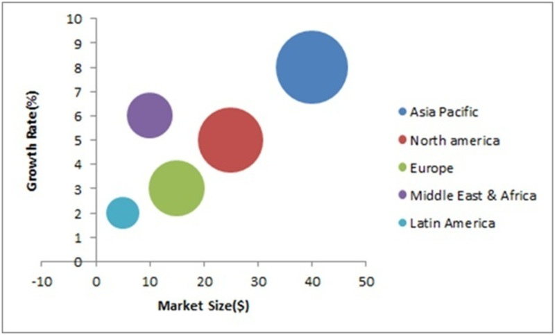 Overhead Power Cables Market, by Region (USD Million)
