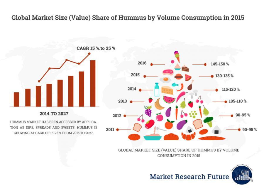 Global Hummus Market