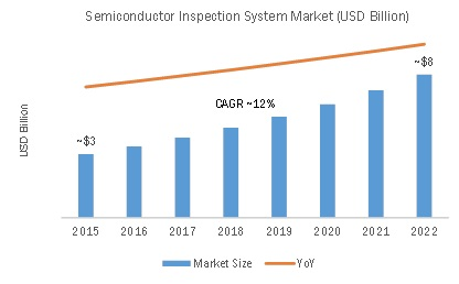 Global Semiconductor Inspection System Market (USD Billion)