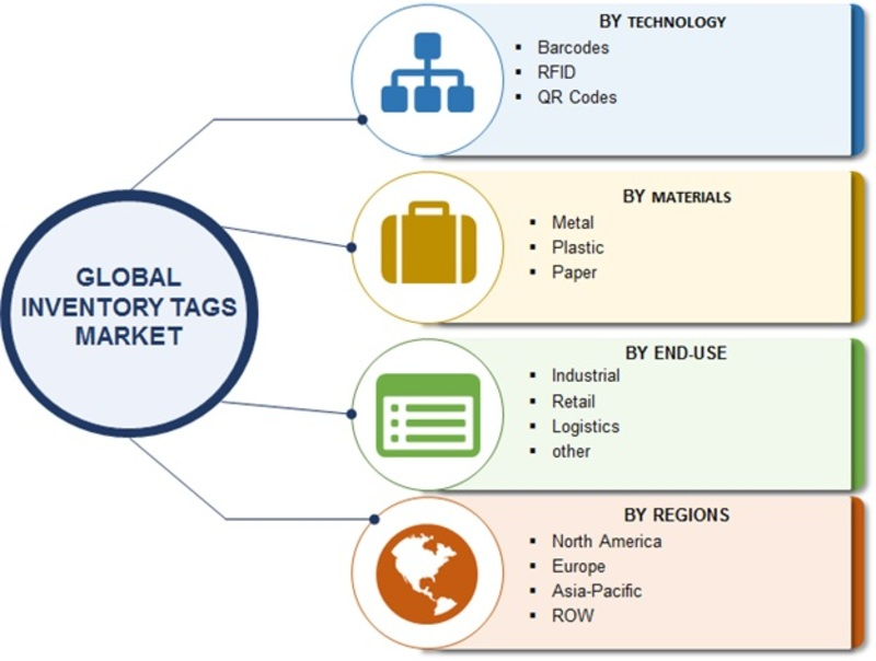Global Inventory Tags Market