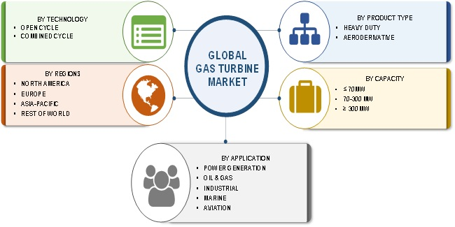 Global Gas Turbine Market