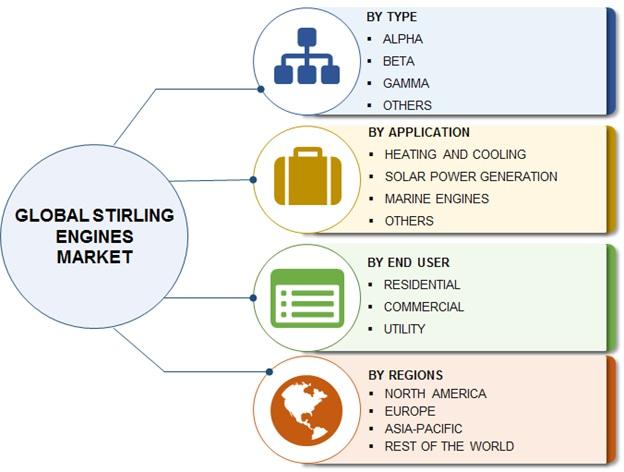 Global Stirling Engines Market