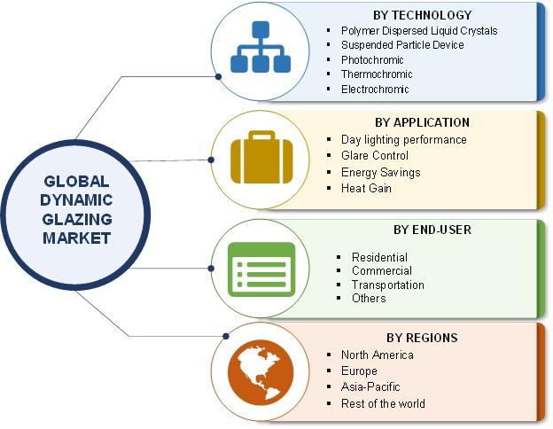 Dynamic Glazing Market-