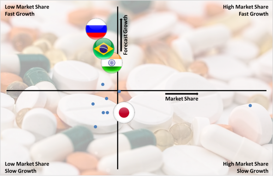 Growth/share Chart On Musculoskeletal Drugs Market By Country
