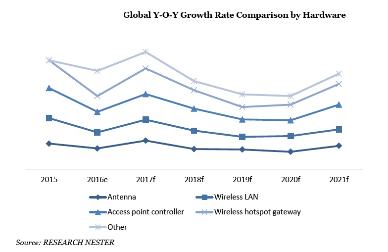 increased growth in air travel Analyse the main reasons why there has been increased growth in air travel in the last ten years in theory both supply and demand can have an effect on growth in air travel.