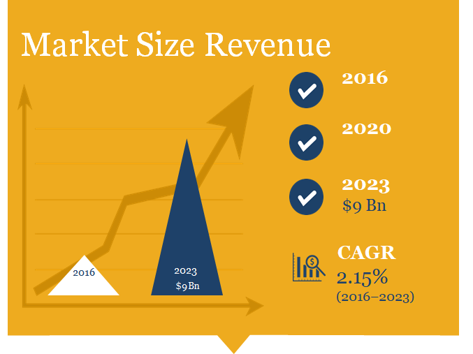 Maternity Care Market Size, Industry Analysis, Market Research Report