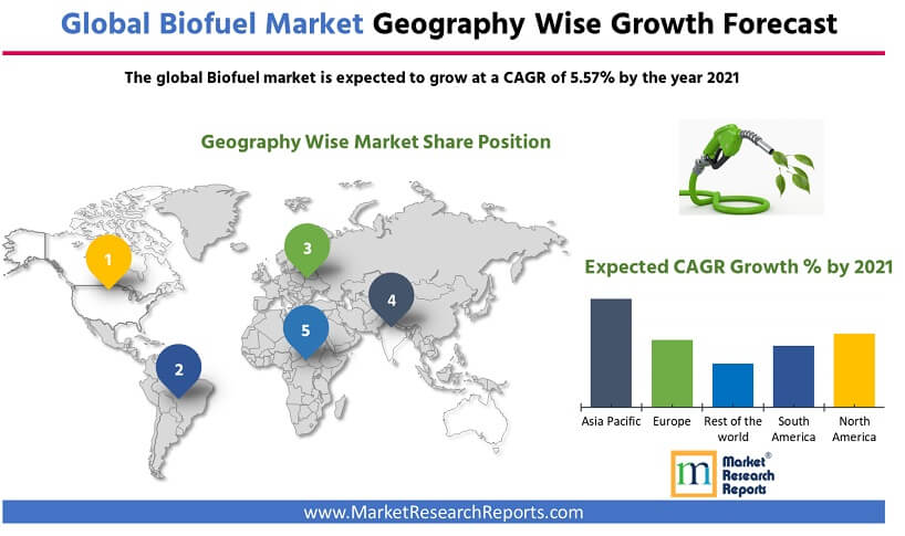 Global Biofuel Market Forecast by Geography 2021
