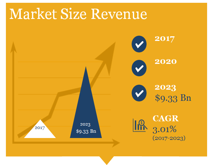 Sound Reinforcement market size in Revenue: $9 billion by 2023