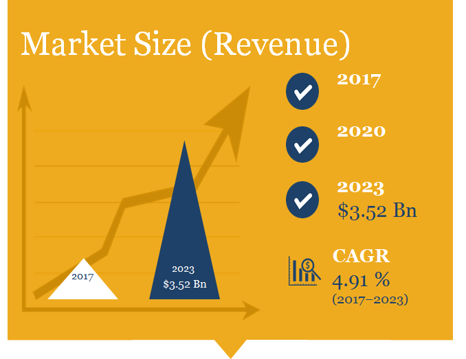 data center construction market size in revenue : $ 3.5 billion by 2023