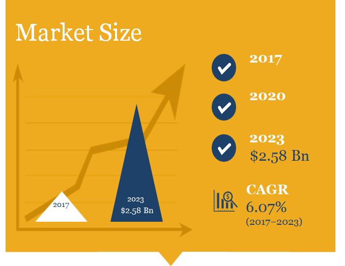 Data Center Cooling Market Size in America(Revenue)