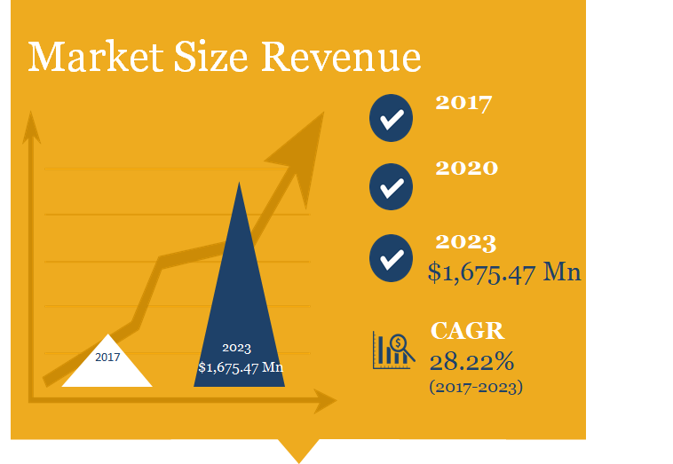 Electronic Shelf Label Market Size in Revenue - $1.6 billion