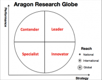 Aragon Research Globe