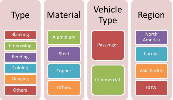 Automotive Metal stamping Market Analysis, Size, Trends, Share, Report and Forecast to 2022