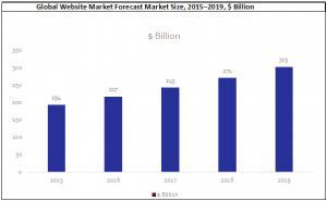 Website global market growth chart