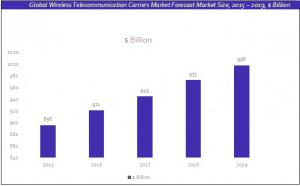 5G Wireless Telecommunication Network martet report growth chart