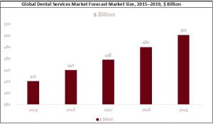 Global Dental Services Market Forecast