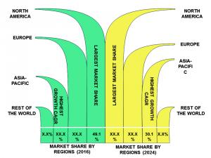 #Global_Poct_Market