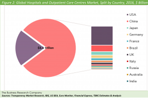 Global Hospitals and Outpatient Care Centres Market, Split by Country, 2016