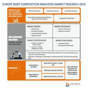 Europe Body Composition Analyzers Market – Industry Trends and Forecast to 2024
