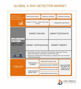 Global X-Ray Detectors Market