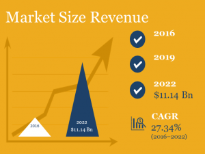 3D Printing Market Size in Revenue- market research report