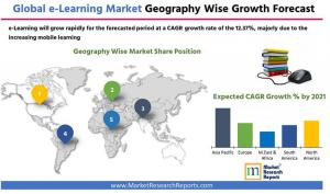 Global e-Learning Market Forecast by Geography 2021