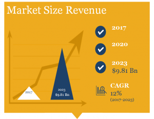 POS Market Size in Revenue