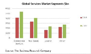 Global Services Market Segments