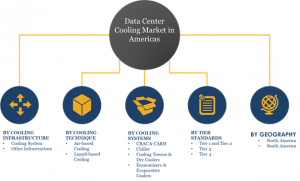 Data Center Cooling Market Segments & Shares: liquid cooling, free cooling