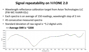 An overlay of 45 measured spectra illustrates the signal repeatability on the NIRONE sensor.