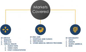 Remote Healthcare - mhealth, tele-icu, virtual health market segments