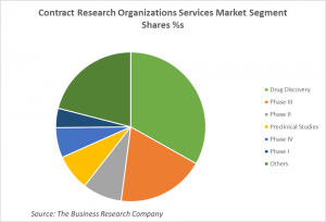 Contract Research Organizations Services Market Segment Shares