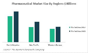 Pharmaceutical Drugs Market Size By Regions