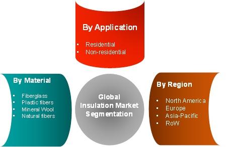 Insulation Market Regional Analysis