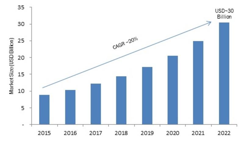 Storage in Big Data Market
