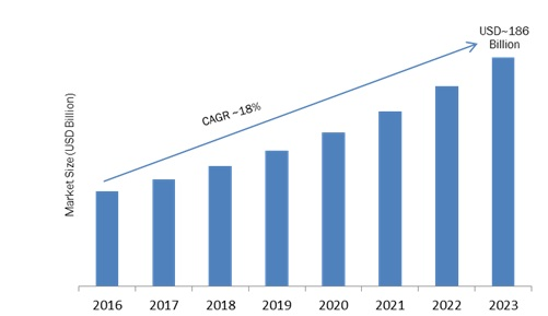 Mobility on demand market analysis size share growth for Motor trend on demand problems