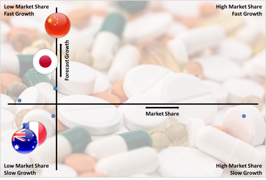 Global Hematology Drugs Market By Country