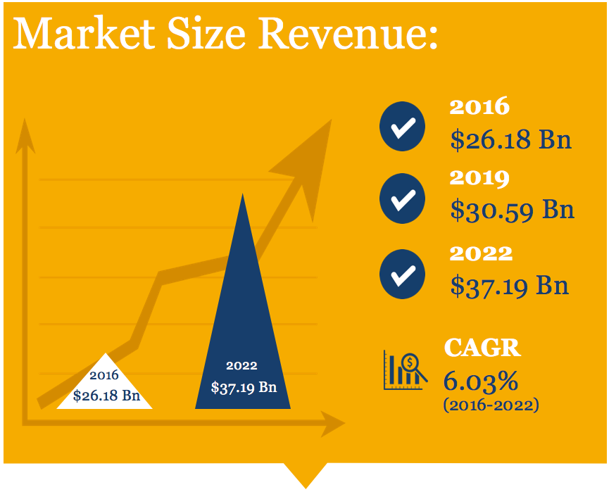 Sexual Wellness Market Size Trends, Forecast, Market Share