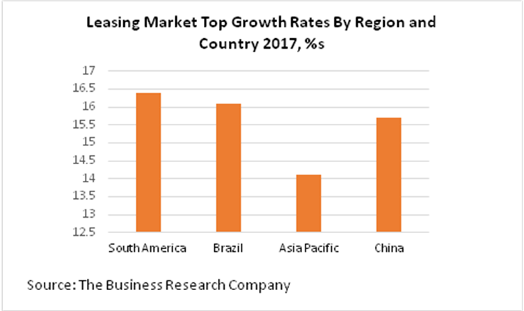 Leasing Market Growth Rates By Region