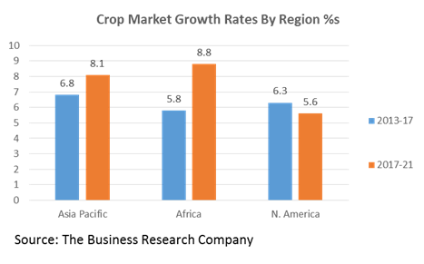 Crop Market Growth Rates By Region