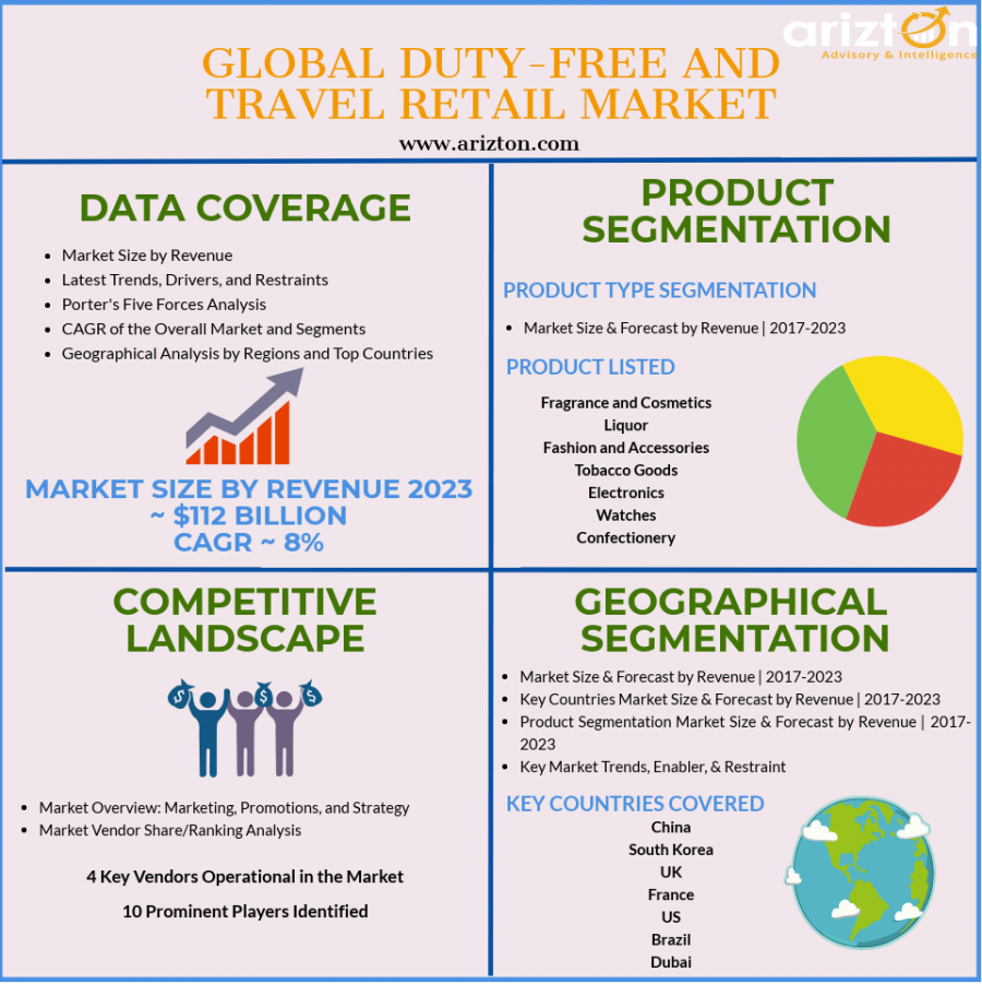 Duty-Free and Travel Retail Industry Report, Market Analysis, Business Insights, Growth Forecast 2023