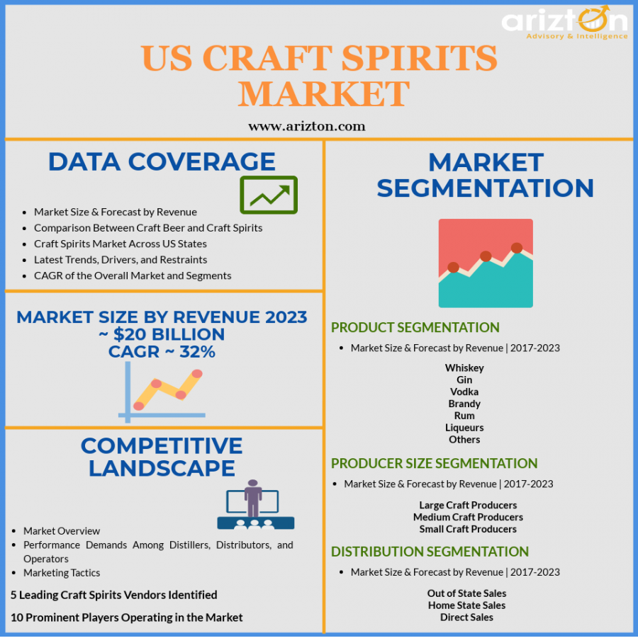 Craft Spirits Market in US- Market Analysis, Industry Analysis and Growth Forecast 2023
