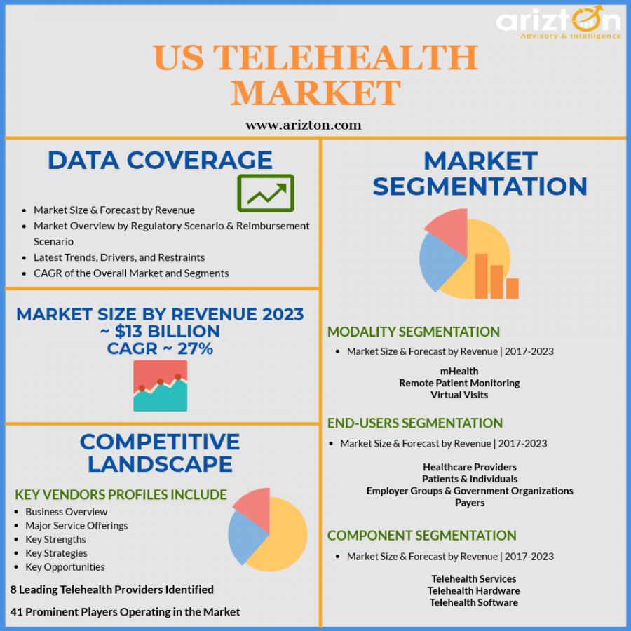 Telehealth Market in US - Market Size, Market Share, Trends, Forecast 2023