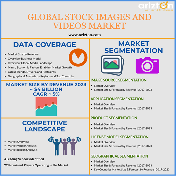 Global Stock Images Market and Stock Videos Market