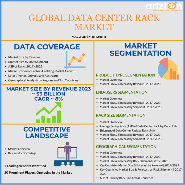 Data Center Rack Market -  Overview, key insights, trends, share 2023