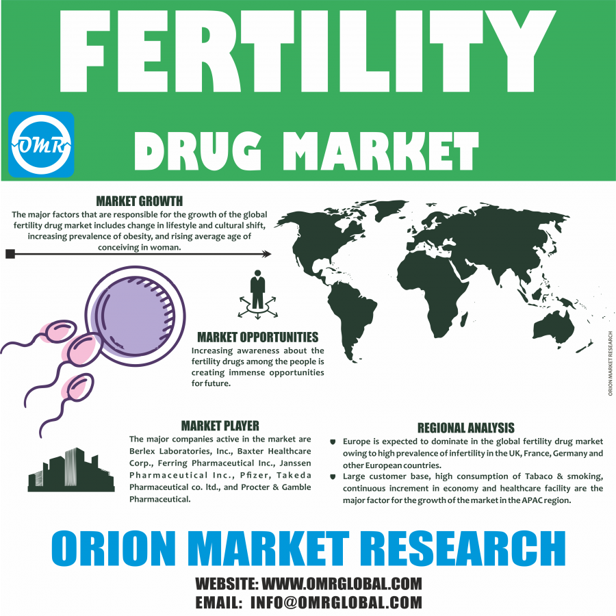 Fertility Drug Market by Orion Market Research