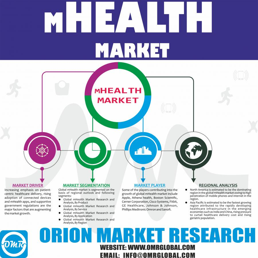 Global mHealth Market Research Reports