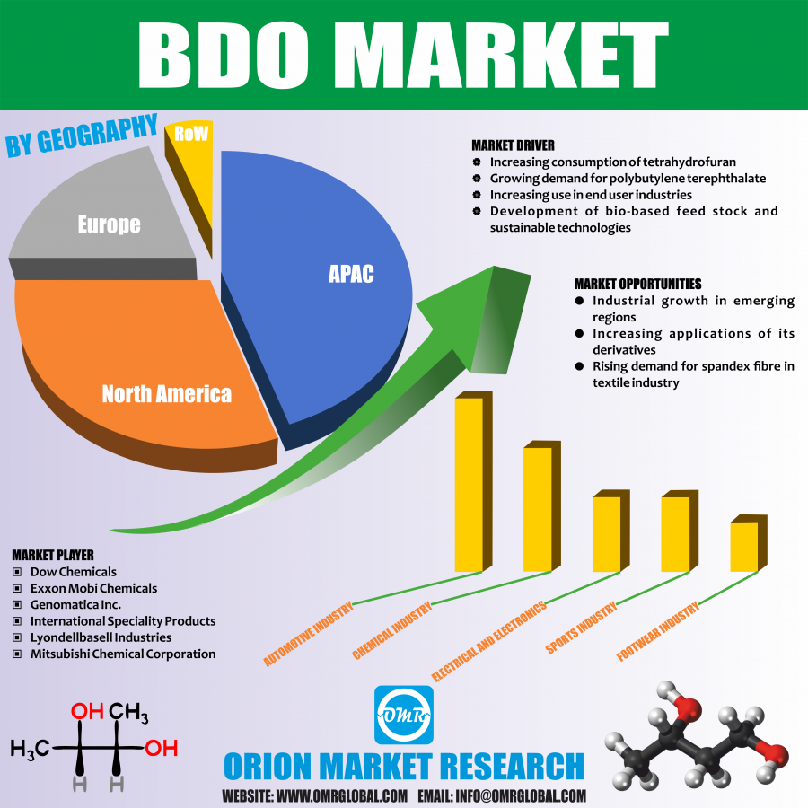 Global BDO Market Research and Forecast 2018-2023 – USPosts