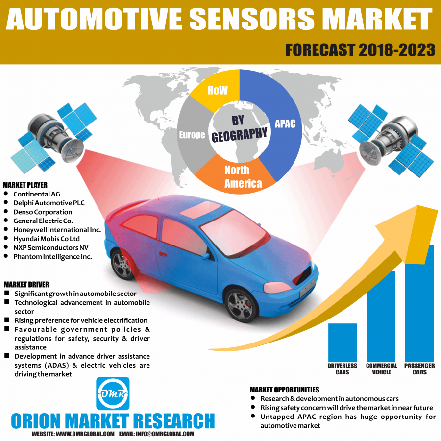 Global Automotive Sensors Market Research By OMR